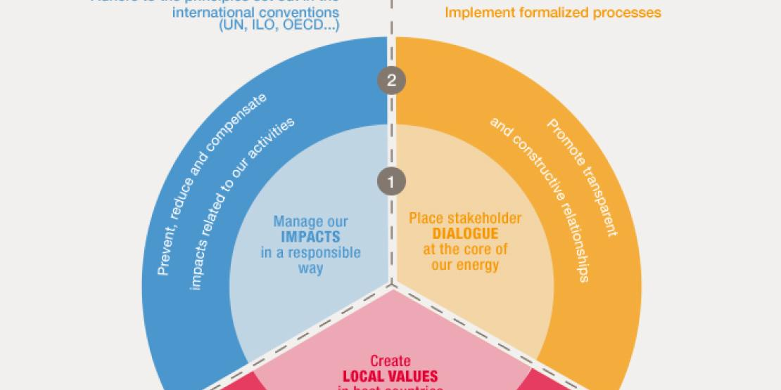Our Strategy: Dialogue, local value and impact management