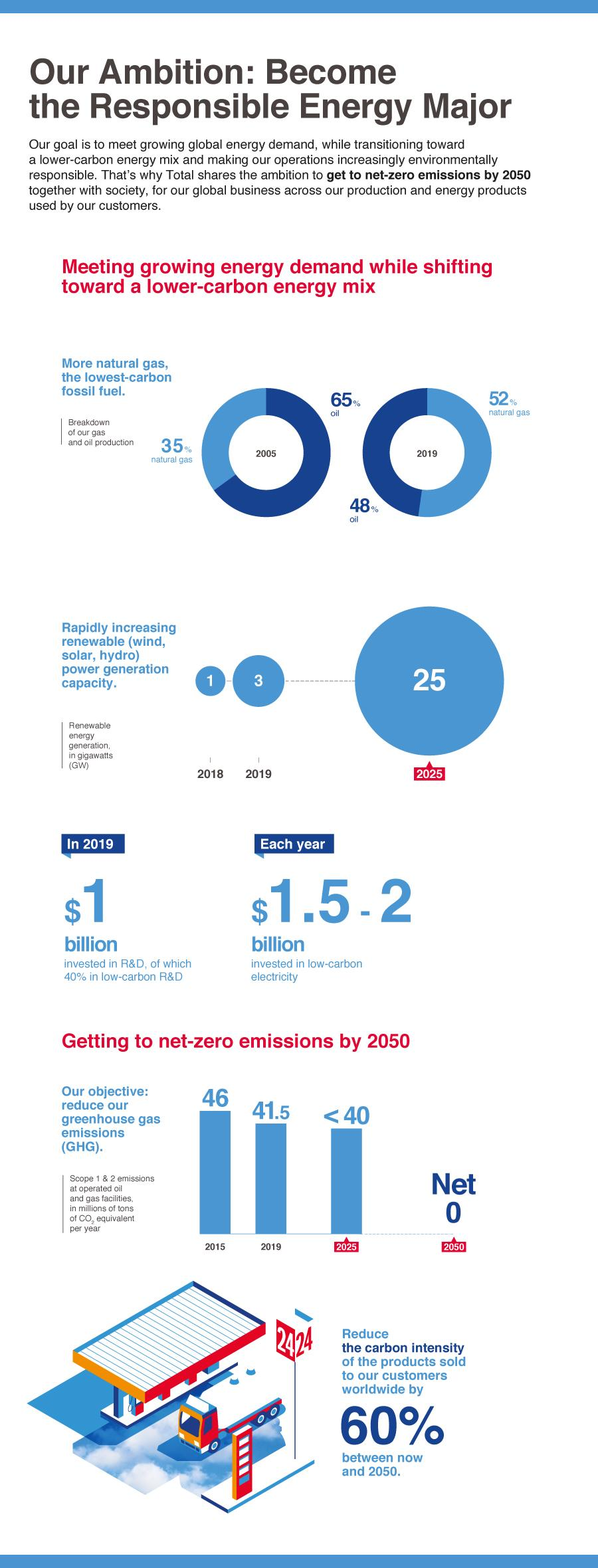 Infographic of Total's climate ambition in a few key figures