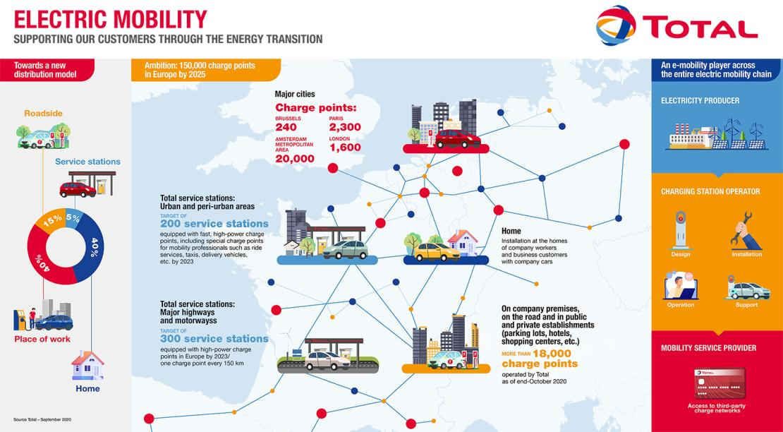 Infographics about electric mobility at Total