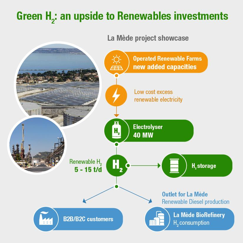 Green H2 upside to Renewables Investments