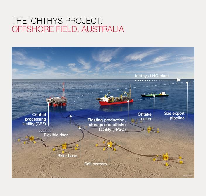 LNG production: the Ichthys offshore field, Australia