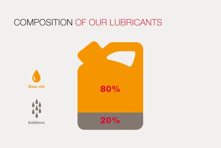 Composition of our lubricants