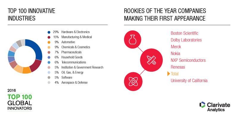 Most innovative sectors and rookies of the year companies