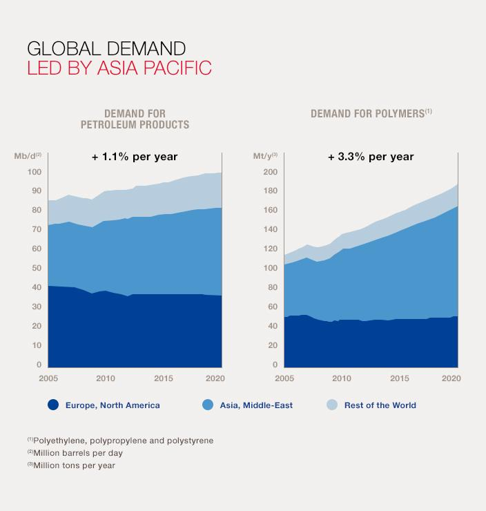 Oil products and polymers: Demand shifts to the East
