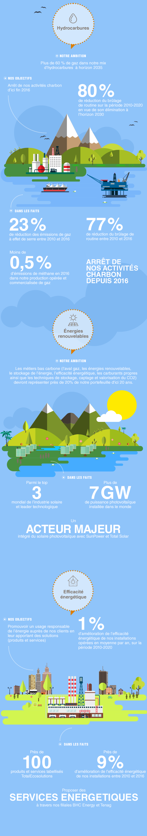 Infographie Total climat
