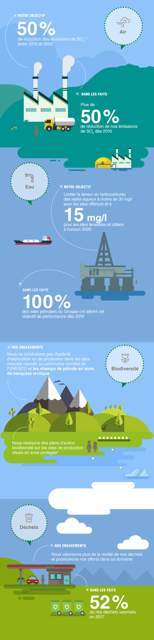 Infographie Total environnement local