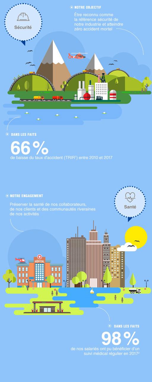 Infographie Total sécurité-santé